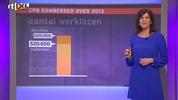 RTL Nieuws CPB somberder over economie 2013