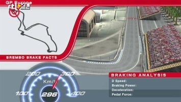 Rtl Gp: Formule 1 - Brakefacts Europa