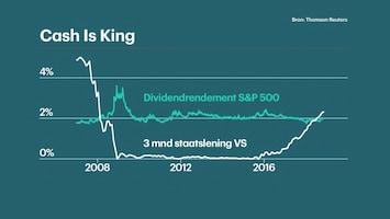 rente aandelen dividend beleggen