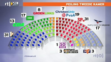 RTL Nieuws Peilingen veranderd na bezuinigingsakkoord