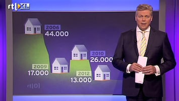 RTL Nieuws 'Bouwdip wordt alleen maar dieper'