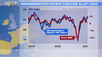 RTL Z Nieuws 12:00: Ondernemersvertrouwen Eurozone blijft hoog