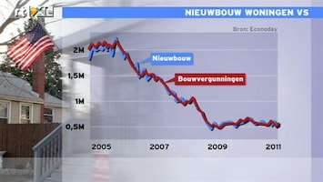 RTL Z Nieuws 15:00 uur: Cijfers nieuwbouw VS iets beter