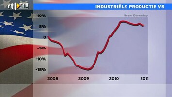 RTL Z Nieuws 14:00 Industriële productie VS blijft stijgen