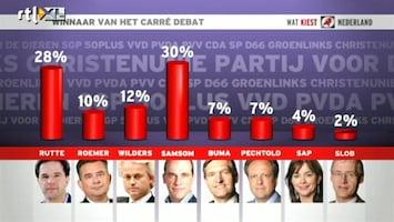 Wat Kiest Nederland Wie heeft het Carrédebat gewonnen?