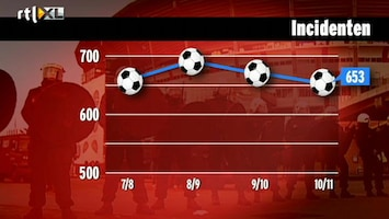 Editie NL 'Voetbalwet moet strenger'