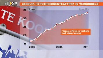 RTL Nieuws Verdubbeling uitgave overheid aan hypotheekrenteaftrek