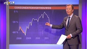 RTL Nieuws Weer zwarte dag voor economie