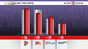 RTL Nieuws Premiersdebat heeft voor forse verschuivingen gezorgd in peilingen