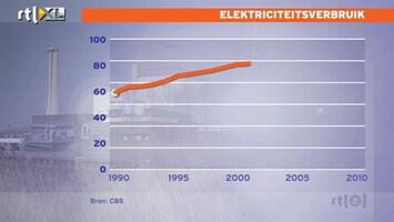 RTL Nieuws Hoeveel energie heb jij vandaag bespaard?