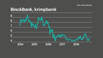 Saxo waarde Binckbank