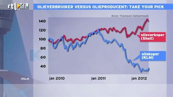 RTL Z Nieuws Olieverbruiker vs. olieproducent: take your pick