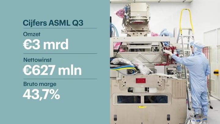 Cijfers ASML zijn goed nieuws voor de chipsector