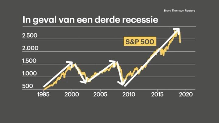 Schoenmaker: bij recessie in de VS kan beurs halveren