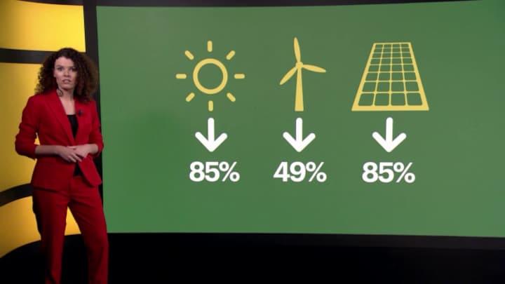 Zo snel vergroent de wereld (in 6 grafieken)