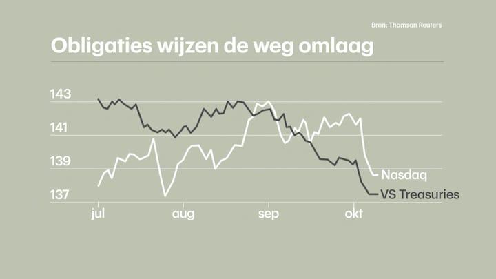 De Geus: lagere obligatiekoersen zijn slecht nieuws voor aandelen