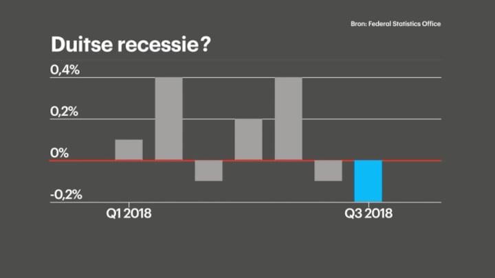 Duitsland in een dip: wat gaat Nederland daarvan merken?